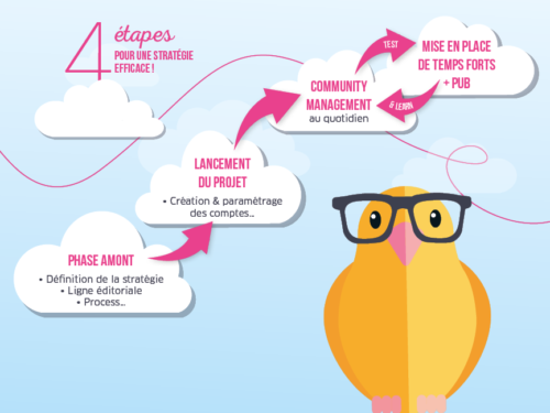 4 règles pour une strategie social media efficace