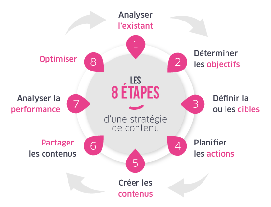 Les 8 étapes d'une stratégie de contenu réussie