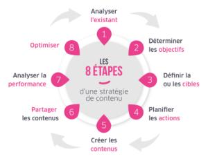 Les 8 étapes d'une stratégie de contenu réussie by So Happy Web